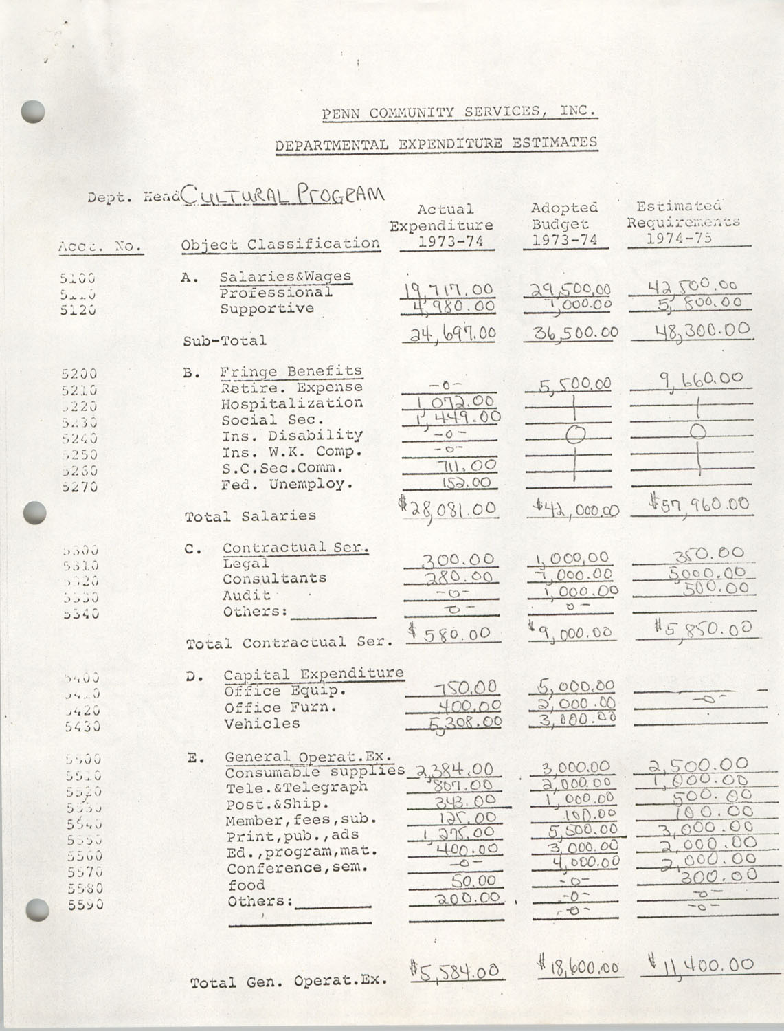Departmental Expenditure Estimates and Salaries and Wages Estimates, Business Development, Penn Community Services, 1973-1975