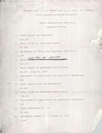 Voting Registration Statistics for Charleston County, U.S. Census 1970