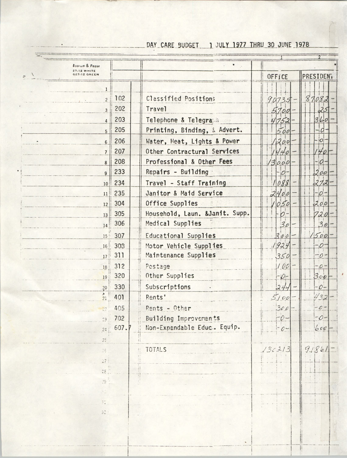 Day Care Budget, July 1, 1977 through June 30, 1978