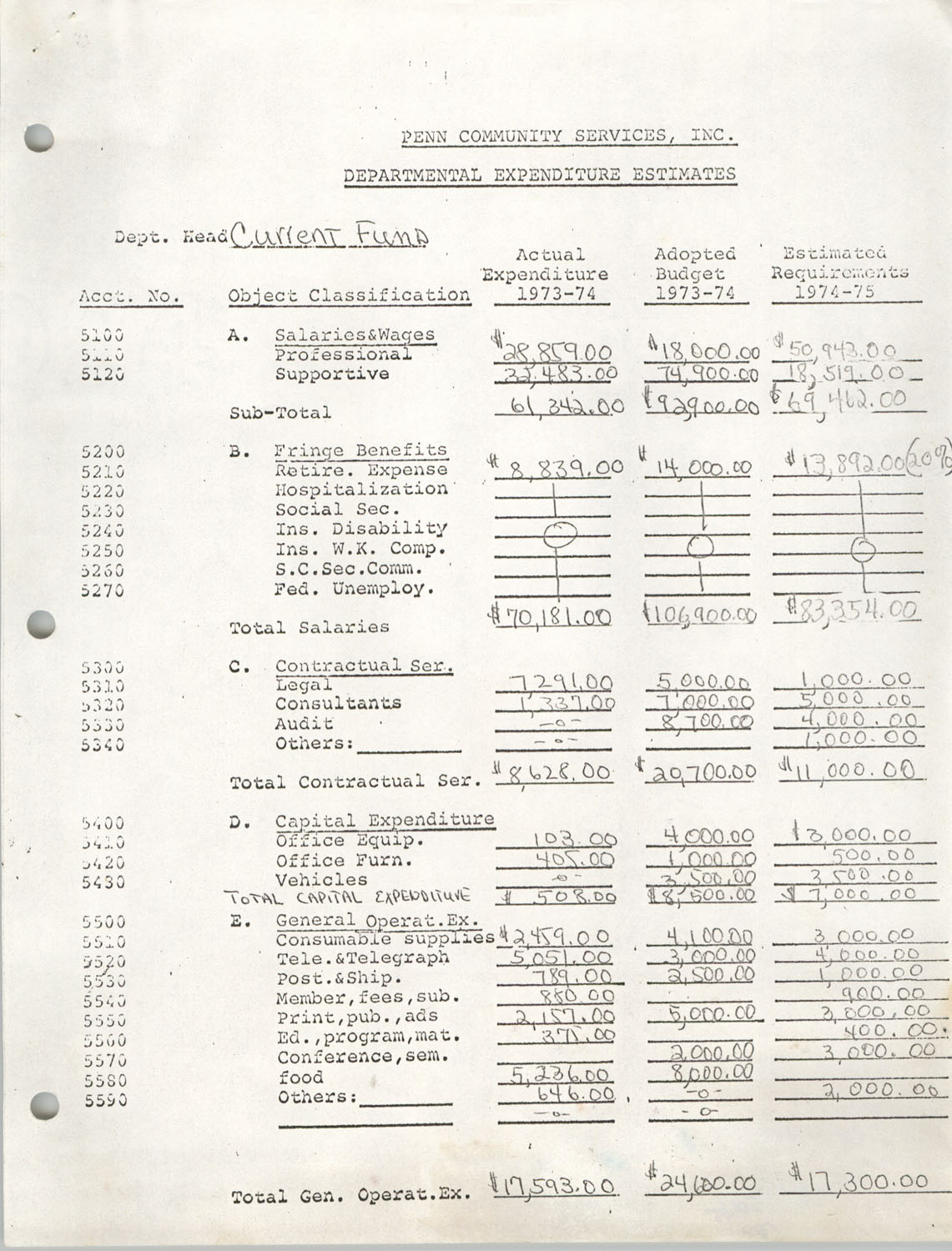 Departmental Expenditure Estimates and Salaries and Wages Estimates, Current Fund, Penn Community Services, 1973-1975