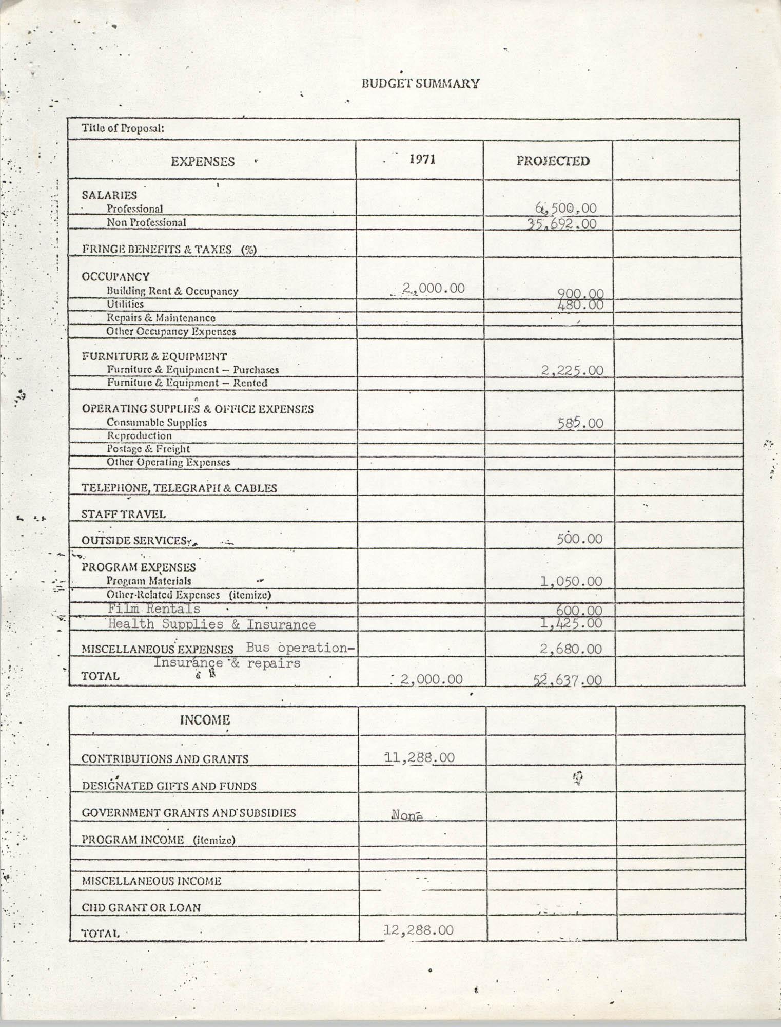Budget Summary, 1971