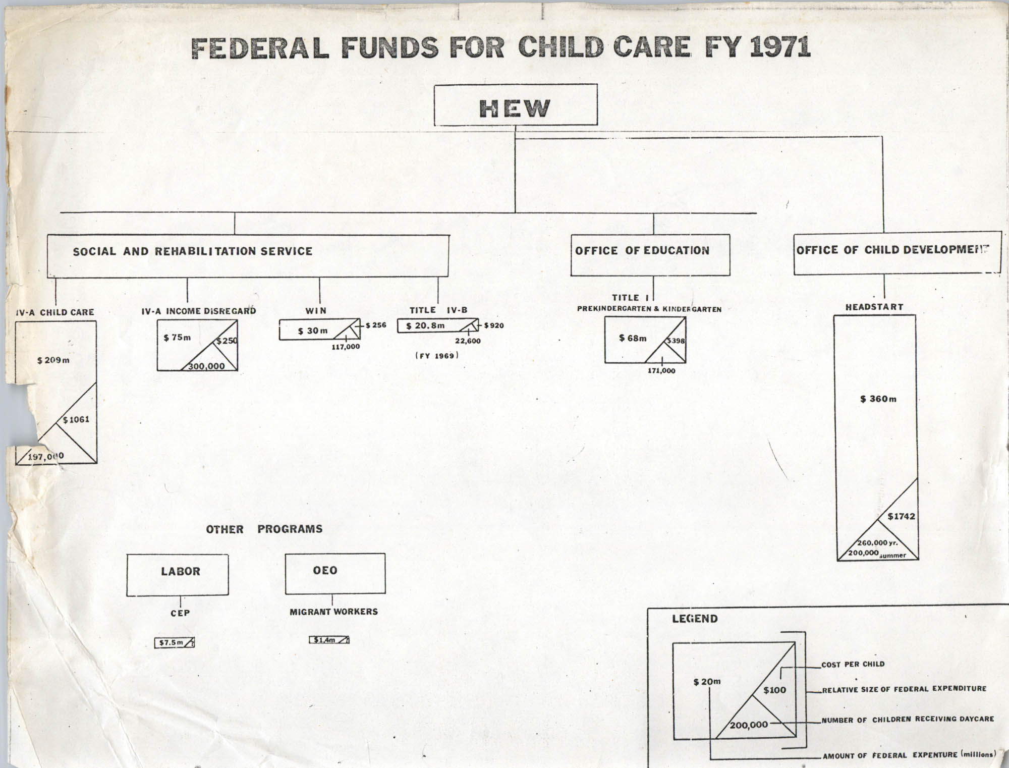 Federal Funds for Child Care FY 1971