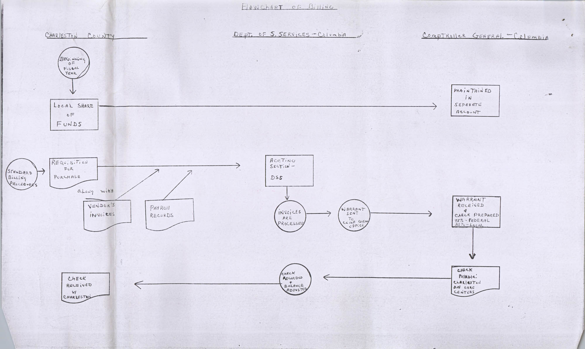 Flowchart of Billing
