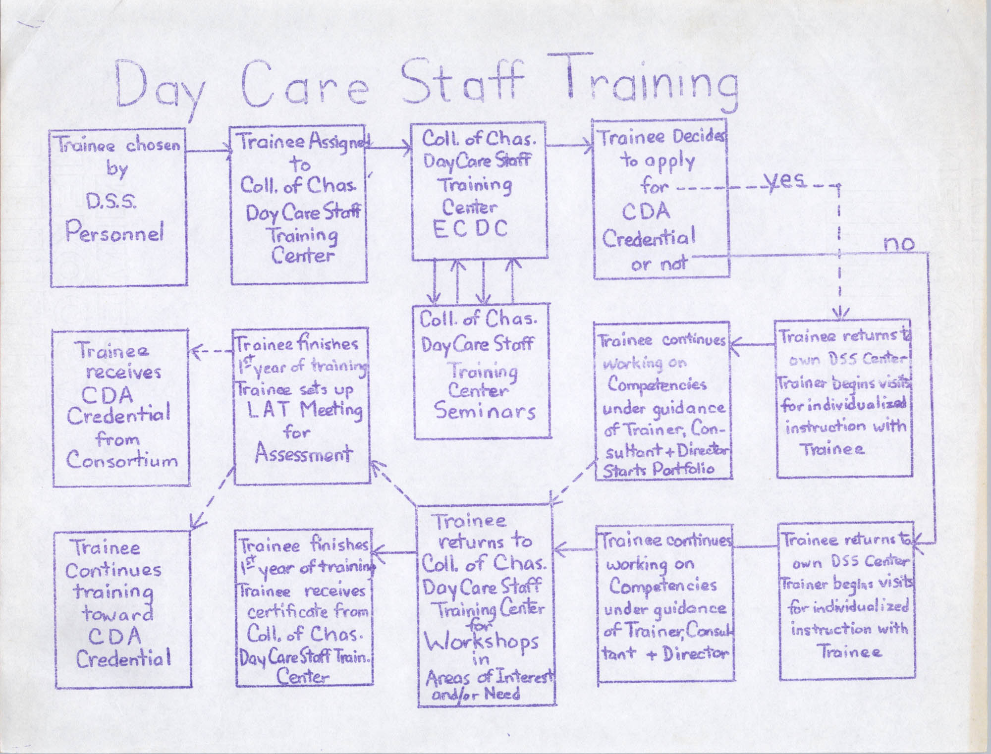 Day Care Staff Training