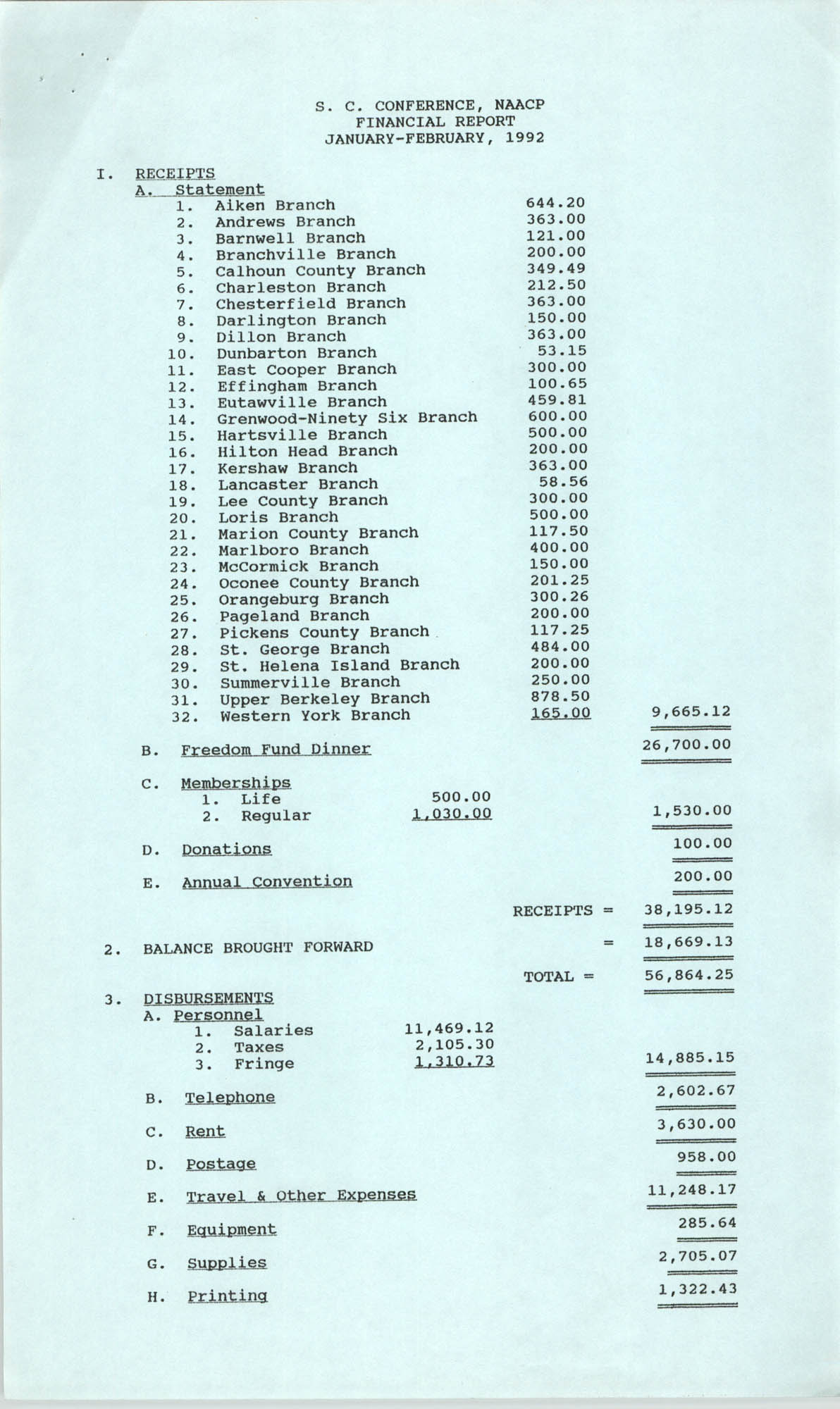 South Carolina Conference of Branches of the NAACP Financial Report, January to February, 1992