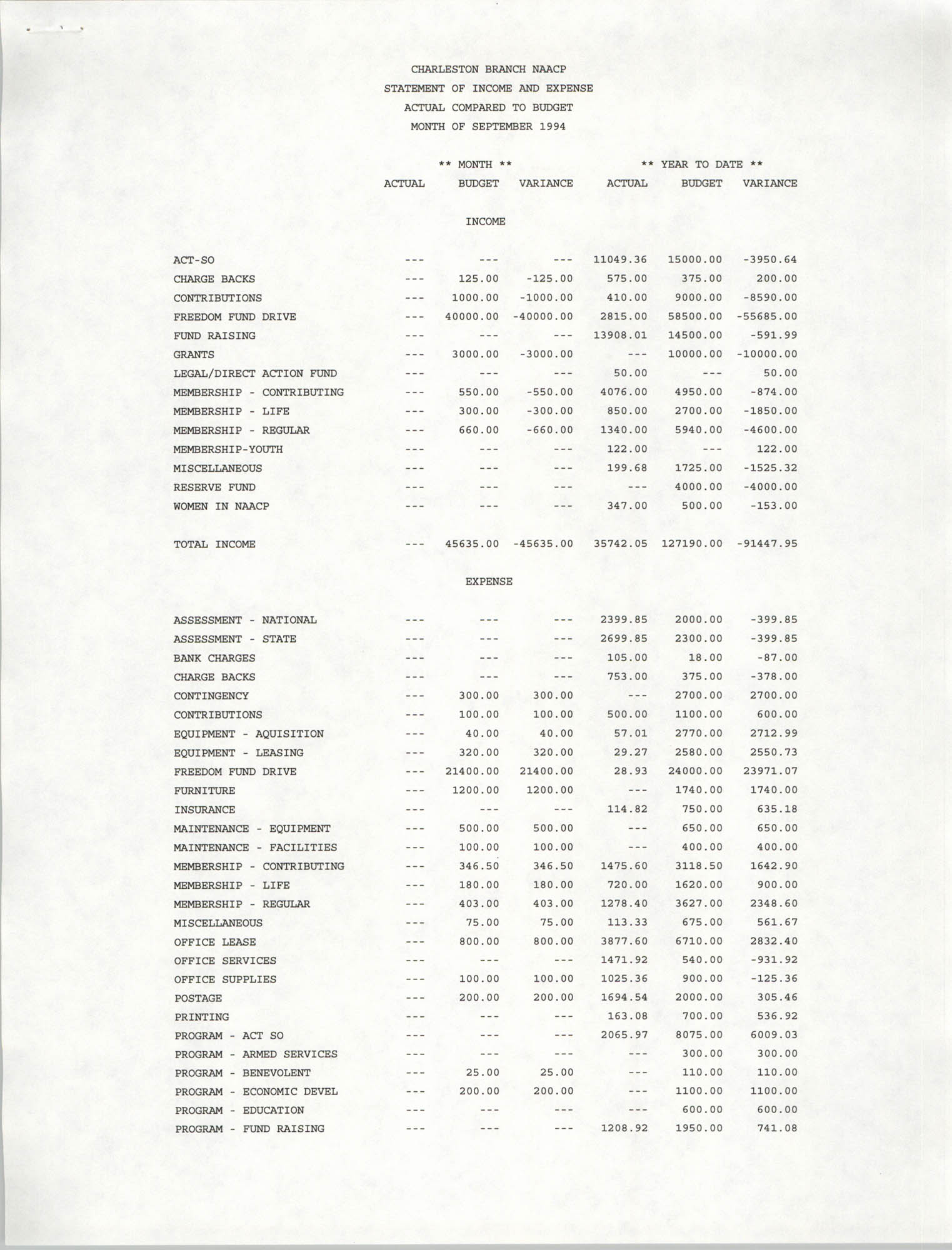 Charleston Branch of the NAACP Statement of Income and Expense, September 1994