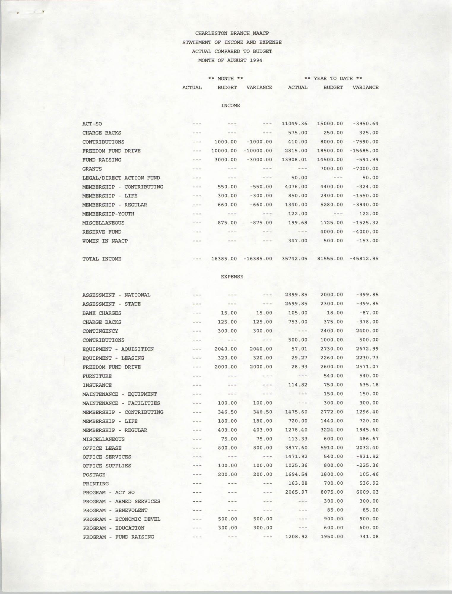 Charleston Branch of the NAACP Statement of Income and Expense, August 1994