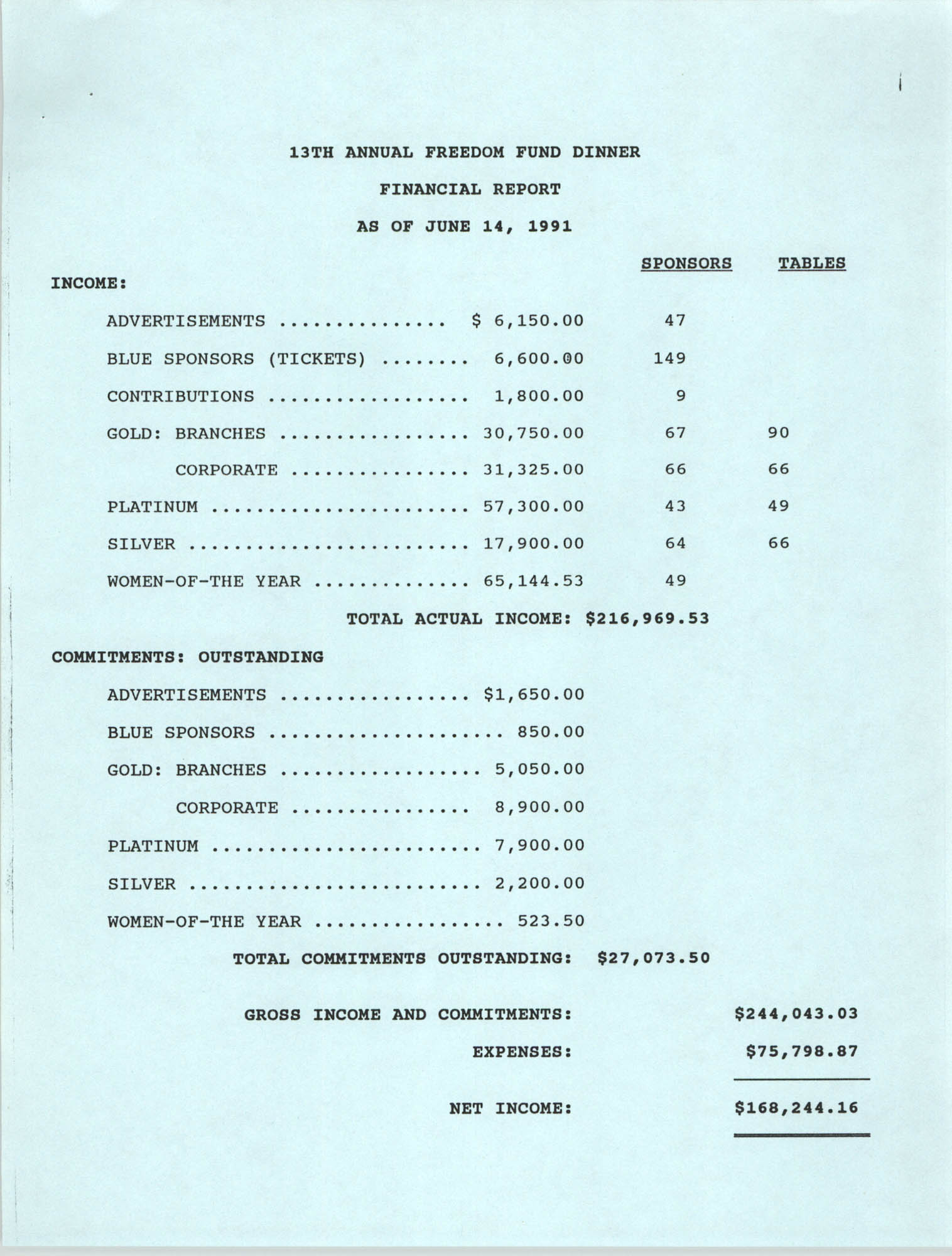 13the Annual Freedom Fund Dinner, Financial Report, June 14, 1991