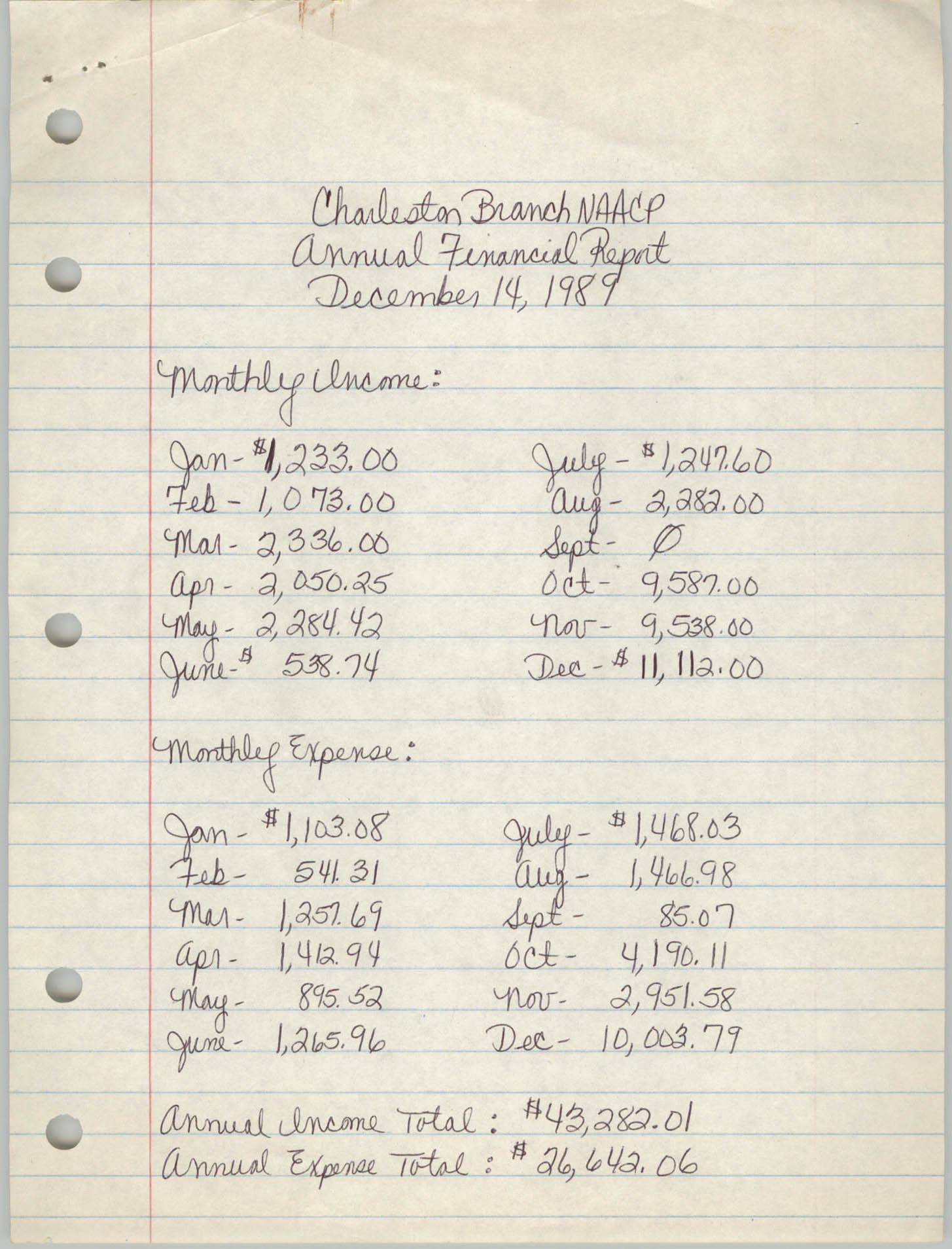 Annual Financial Report, Charleston Branch of the NAACP, December 14, 1989
