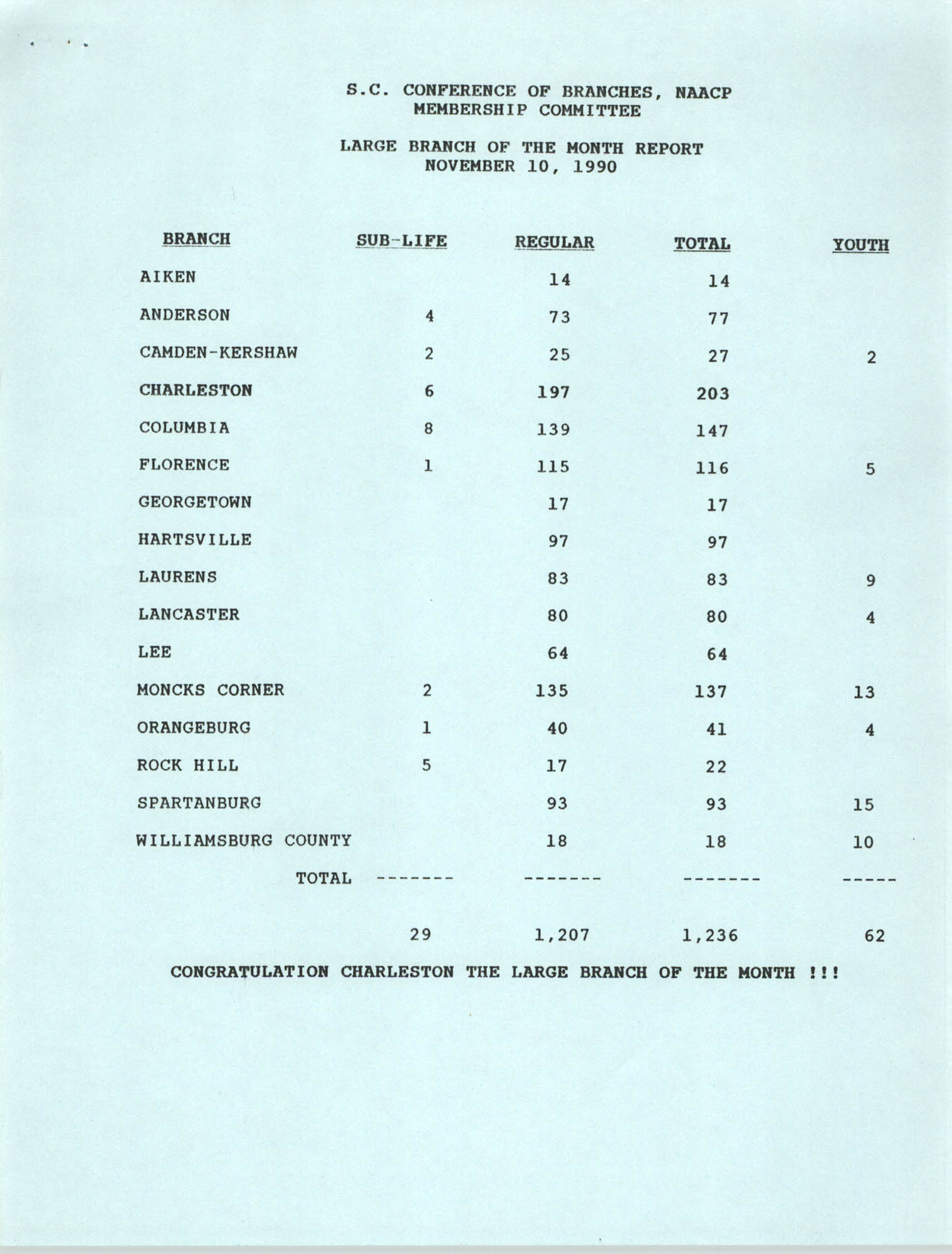 Large and Small Branch of the Month Reports, South Carolina Conference of Branches of the NAACP, November 10, 1990