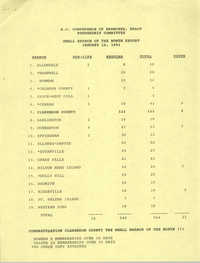 Large and Small Branch of the Month Reports, South Carolina Conference of Branches of the NAACP, January 12, 1991