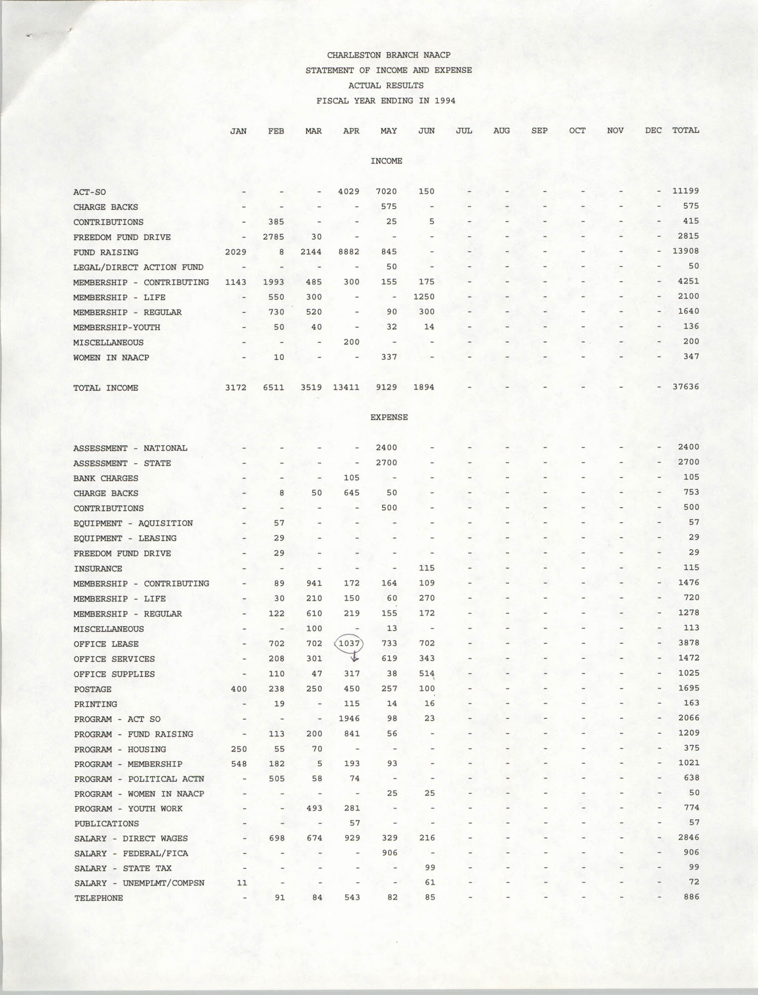 Charleston Branch of the NAACP Statement of Income and Expense, 1994