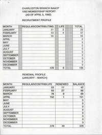 Charleston Branch of the NAACP Membership Report, 1992