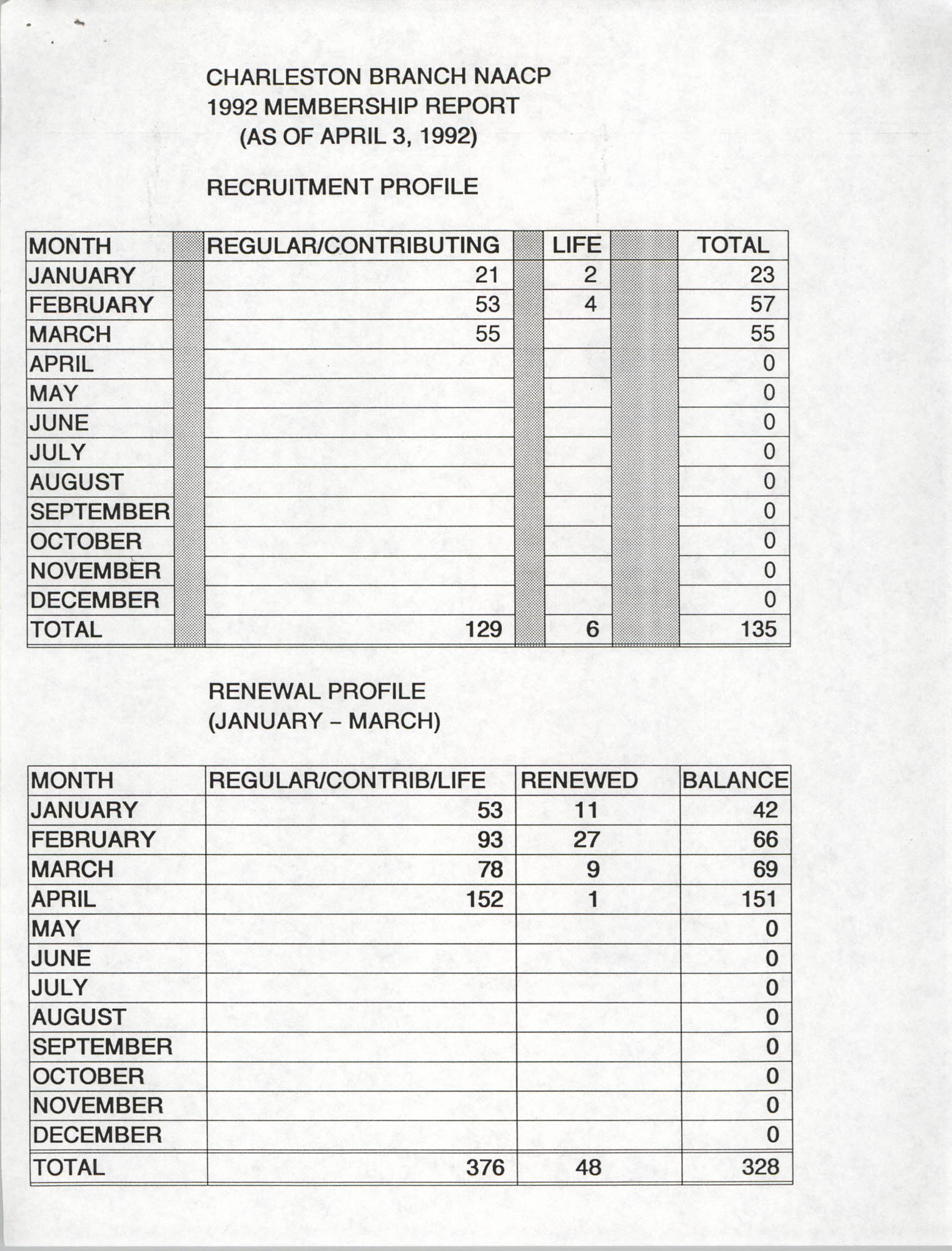 Charleston Branch of the NAACP Membership Report, 1992
