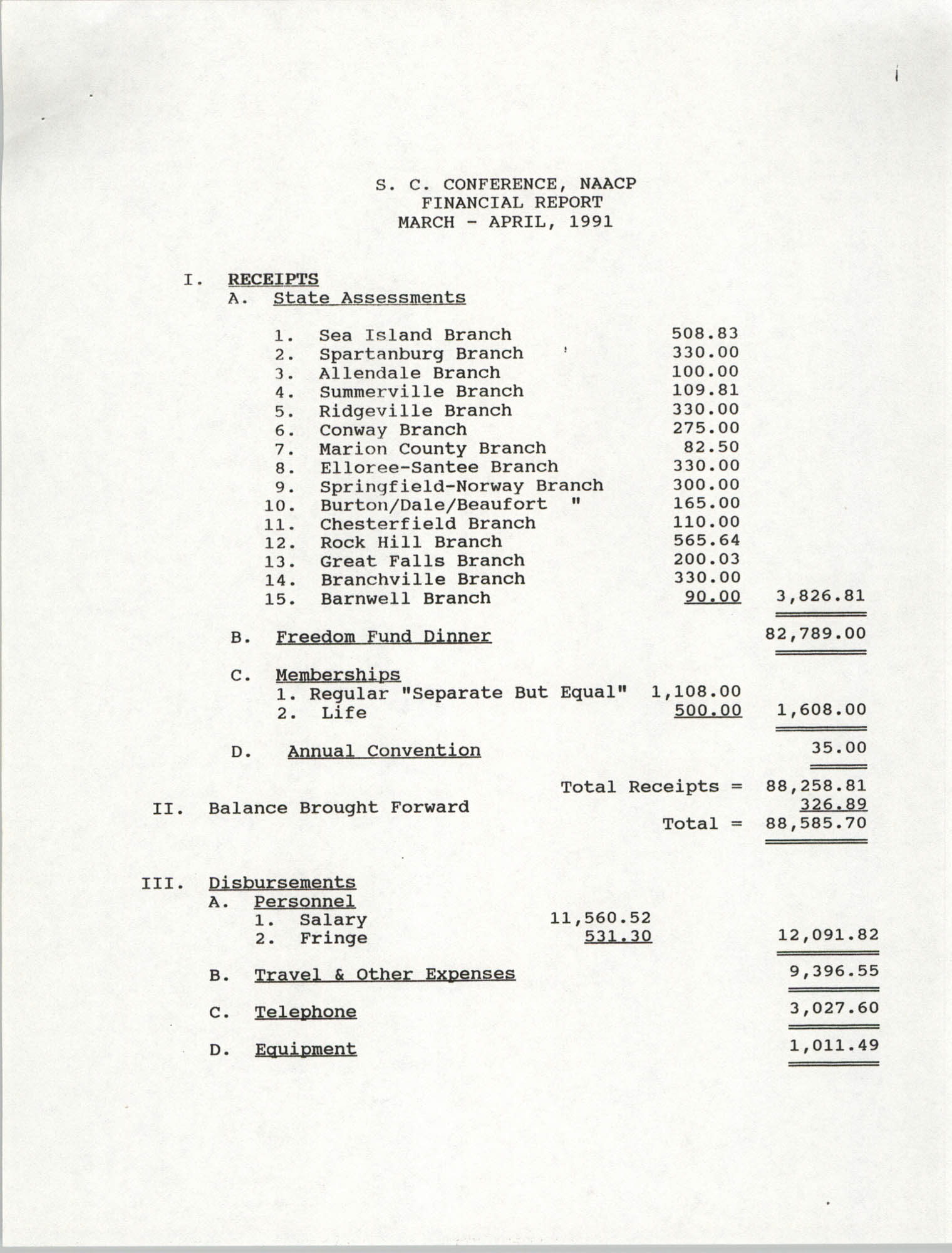 South Carolina Conference of Branches of the NAACP Financial Report, March to April, 1991