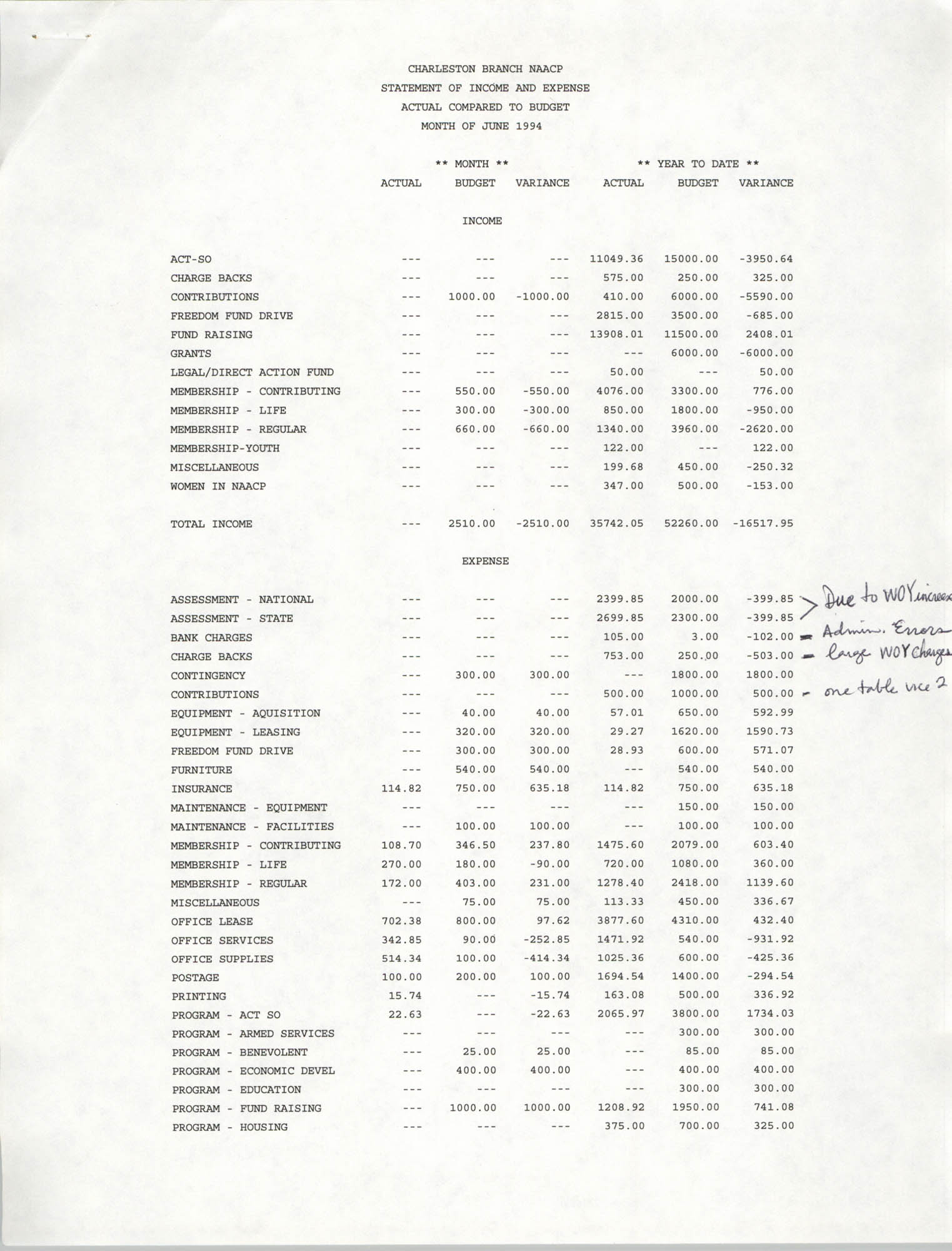 Charleston Branch of the NAACP Statement of Income and Expense, June 1994