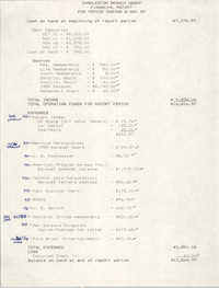 Charleston Branch of the NAACP Financial Report, November 8, 1989