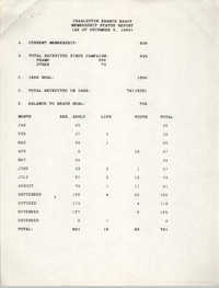 Charleston Branch of the NAACP Membership Status Report, December 5, 1989