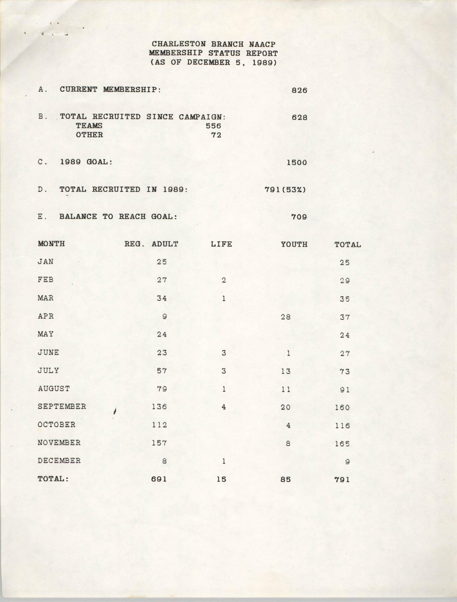 Charleston Branch of the NAACP Membership Status Report, December 5, 1989