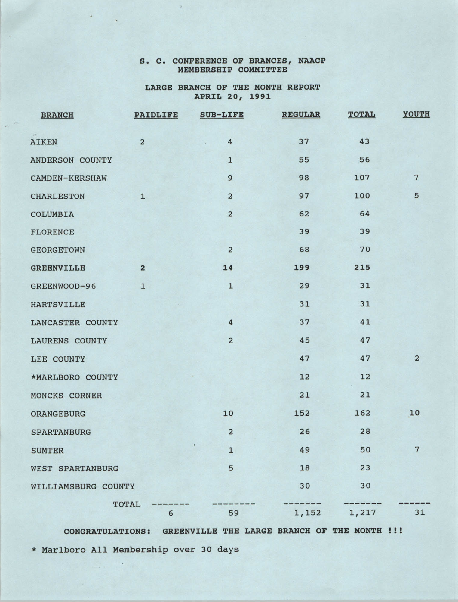 Large and Small Branch of the Month Reports, South Carolina Conference of Branches of the NAACP, April 20, 1991