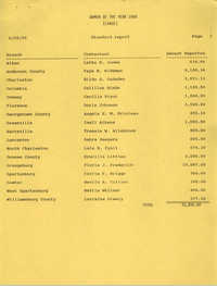 Women of the Year 1990 Standard Report, South Carolina Conference of Branches of the NAACP