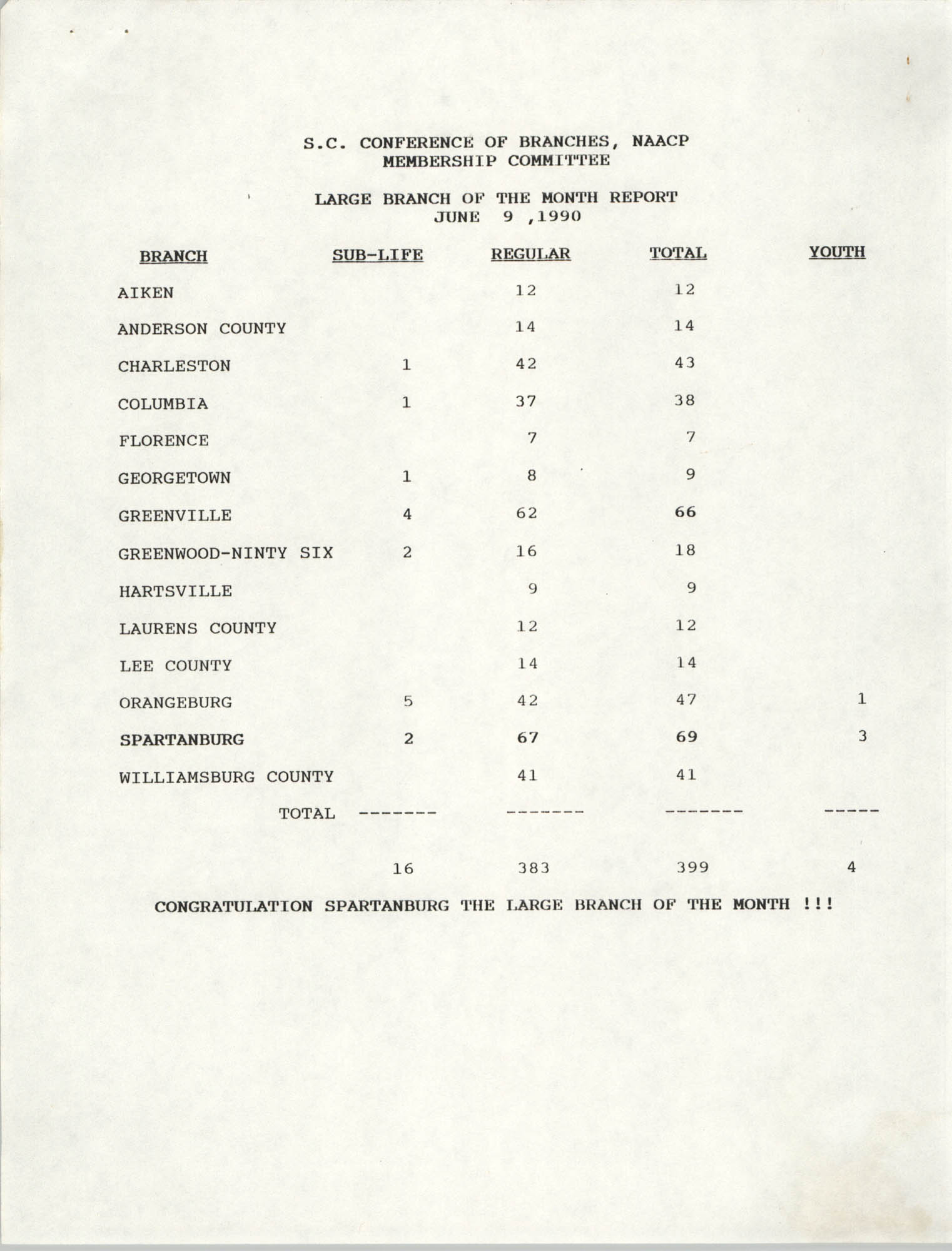 Small and Large Branch of the Month Reports, South Carolina Conference of Branches of the NAACP, June 9, 1990
