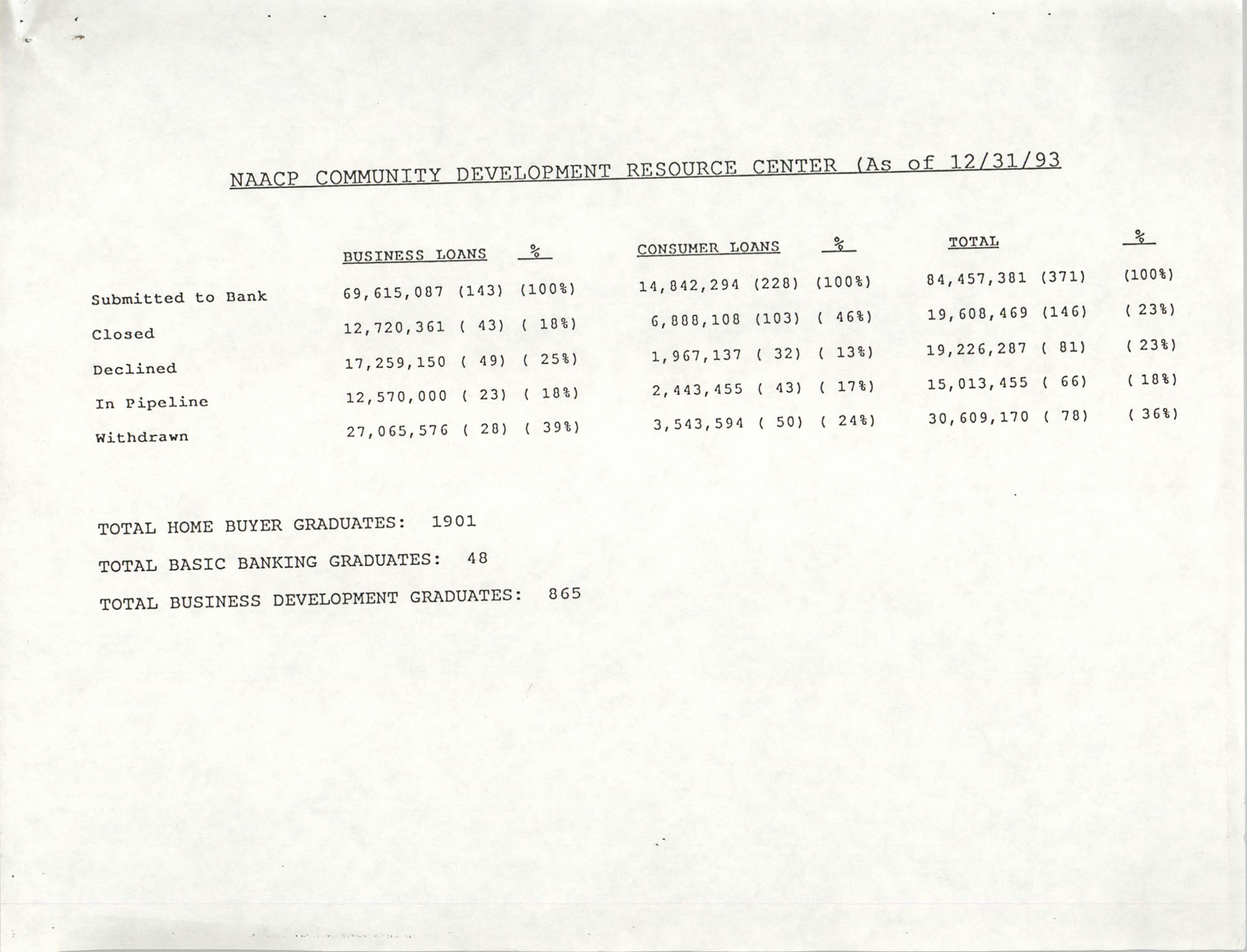 NAACP Community Development Resource Center, December 31, 1993