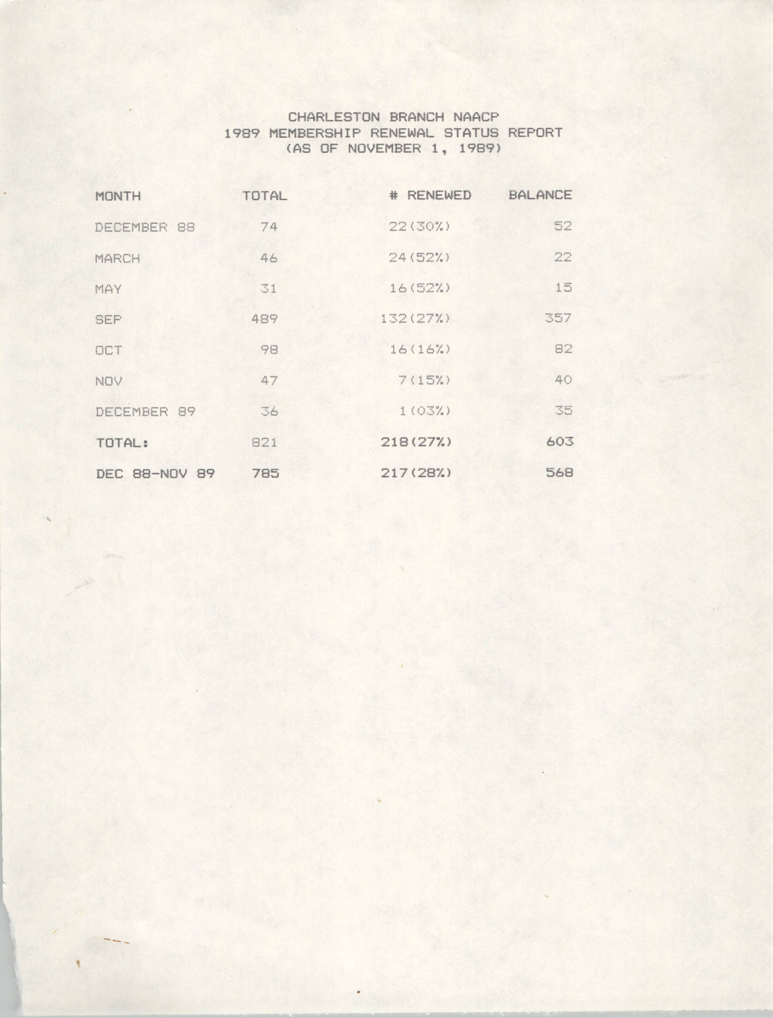 Membership Renewal Status Report, National Association for the Advancement of Colored People, November 1, 1989