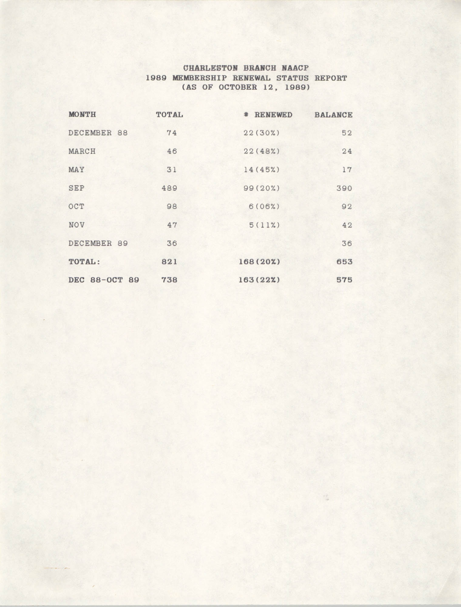 Membership Renewal Status Report, National Association for the Advancement of Colored People, October 12, 1989