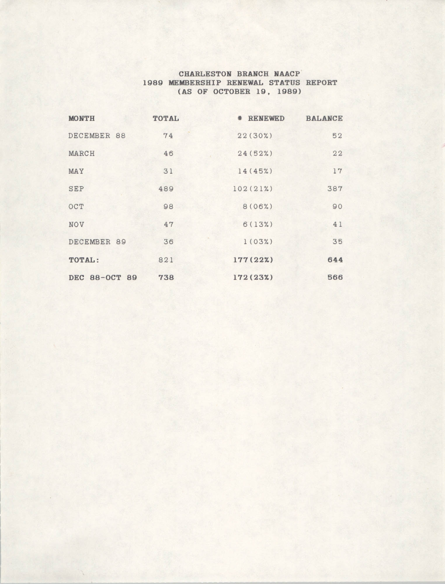 Membership Renewal Status Report, National Association for the Advancement of Colored People, October 19, 1989