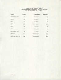 Membership Renewal Status Report, National Association for the Advancement of Colored People, October 26, 1989