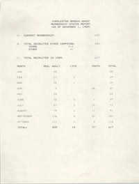 Membership Status Report, National Association for the Advancement of Colored People, November 1, 1989