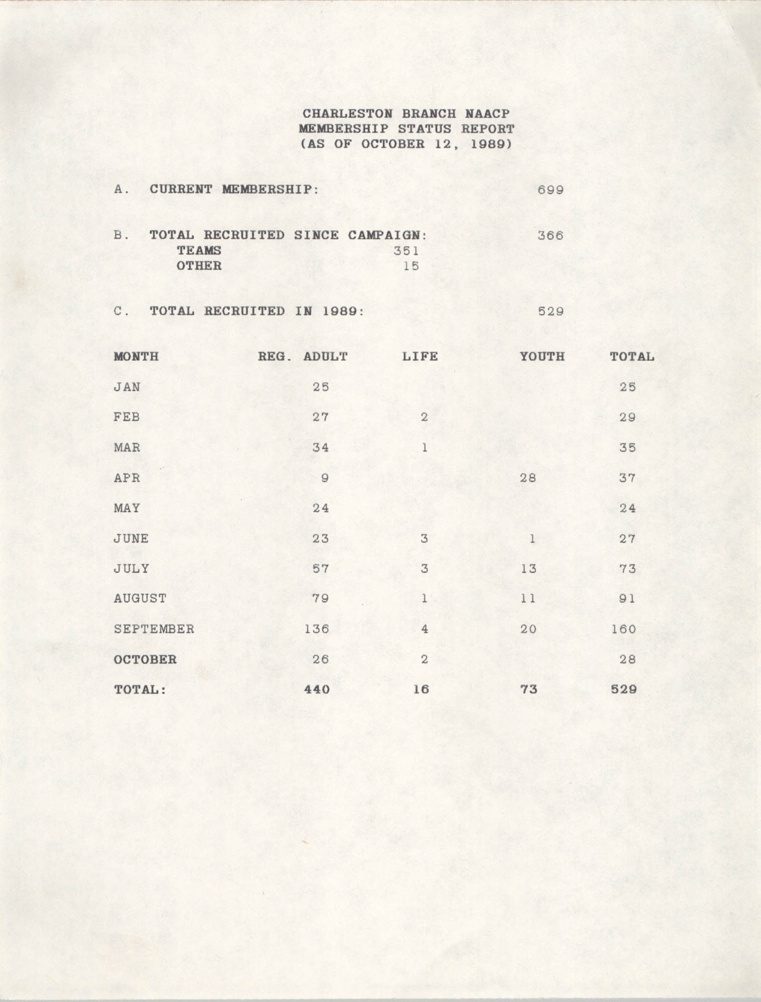 Membership Status Report, National Association for the Advancement of Colored People, October 12, 1989