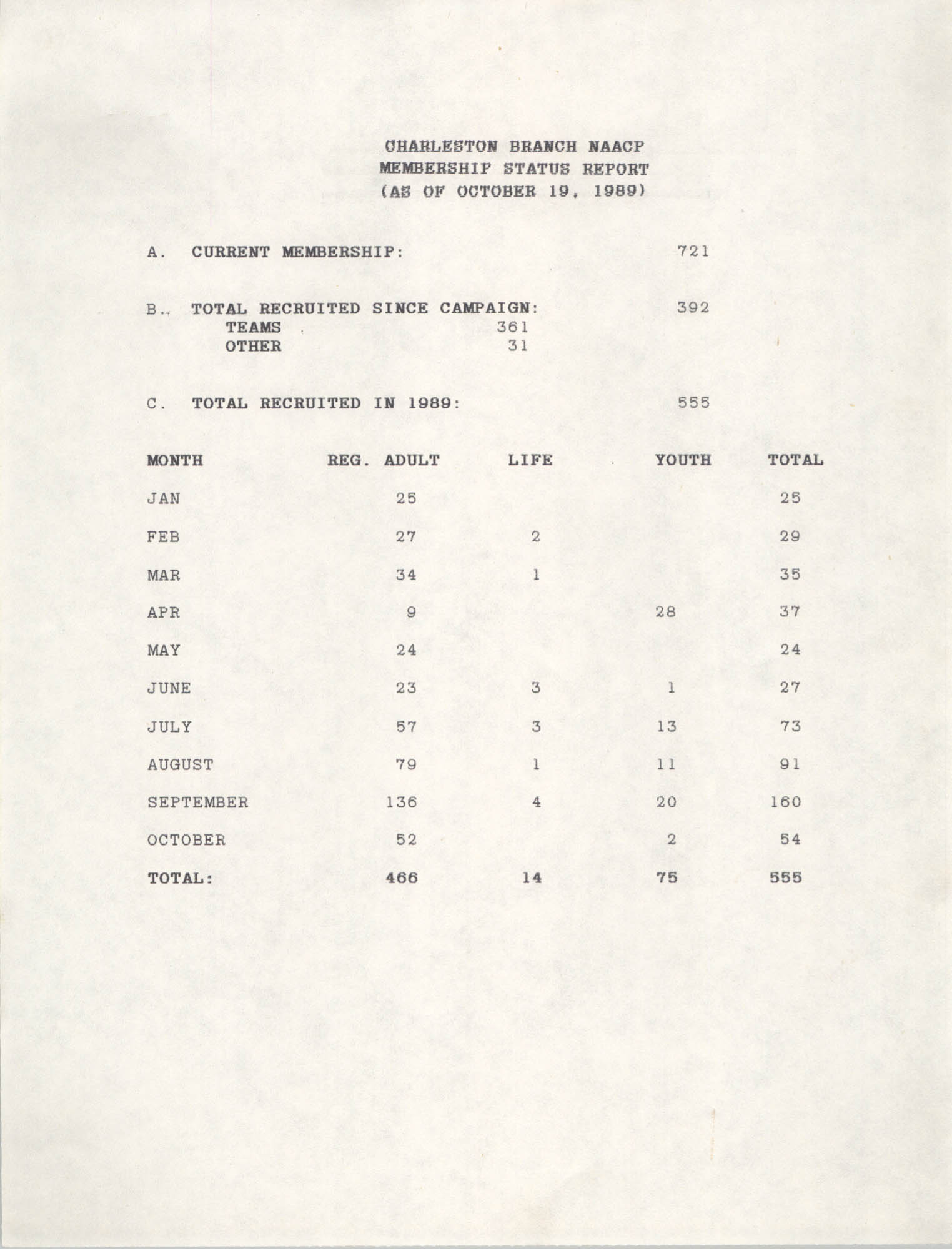 Membership Status Report, National Association for the Advancement of Colored People, October 19, 1989