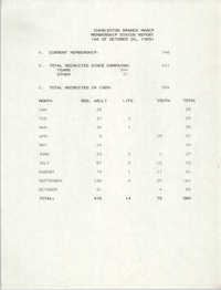 Membership Status Report, National Association for the Advancement of Colored People, October 26, 1989