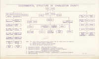 Governmental Structure of Charleston County, 1971