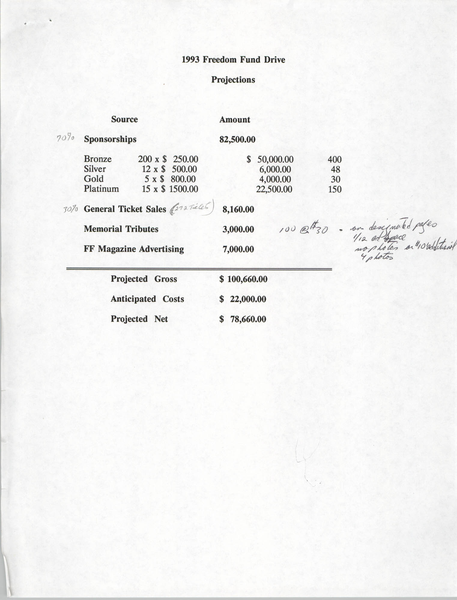 1993 Freedom Fund Drive Projections
