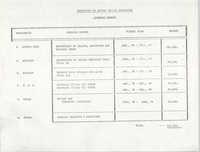 COBRA Budget, 1978 to 1979