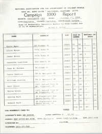 Campaign 1000 Report, Helen S. Riley, Charleston Branch of the NAACP, October 17, 1988