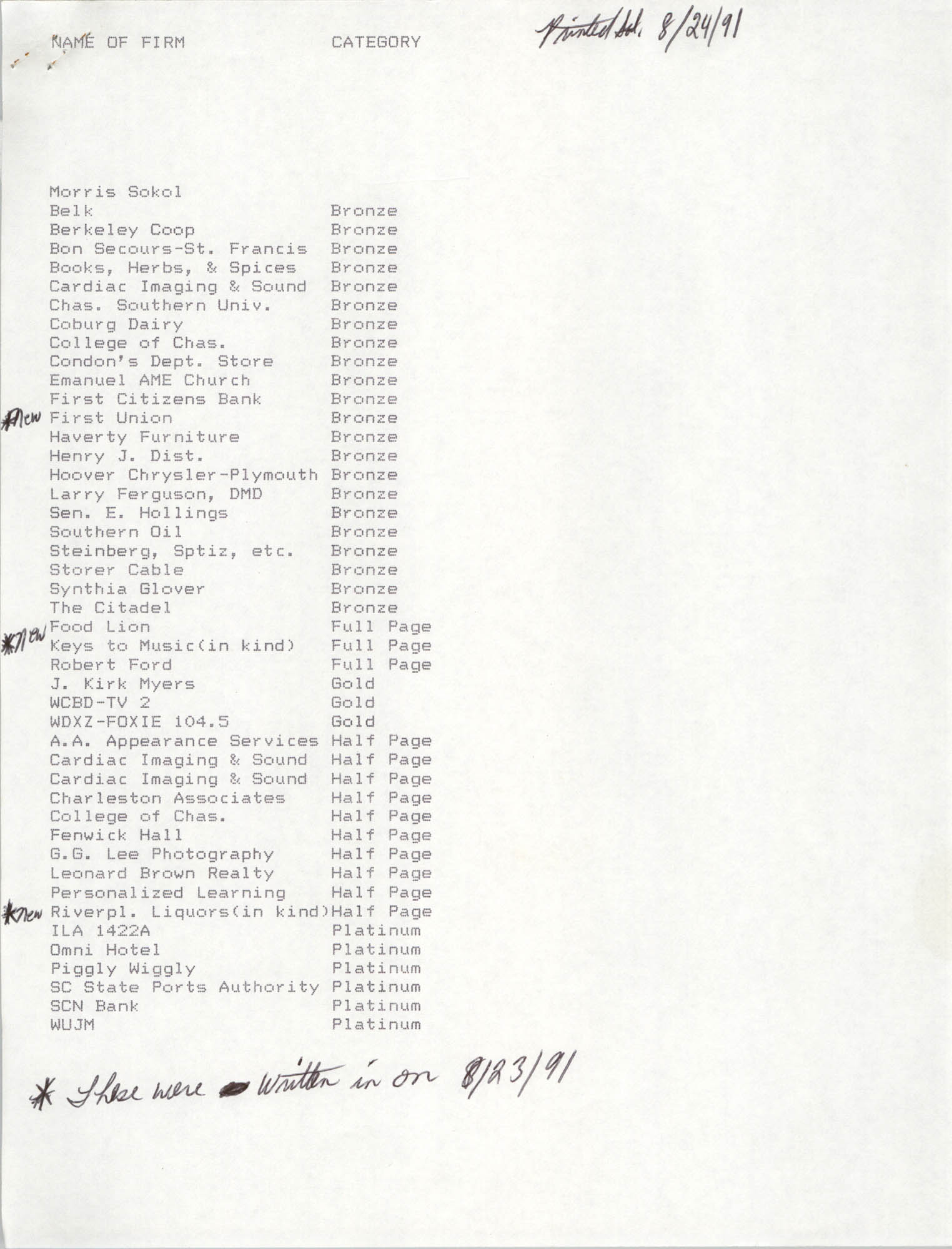 List of Contributors, August 1991