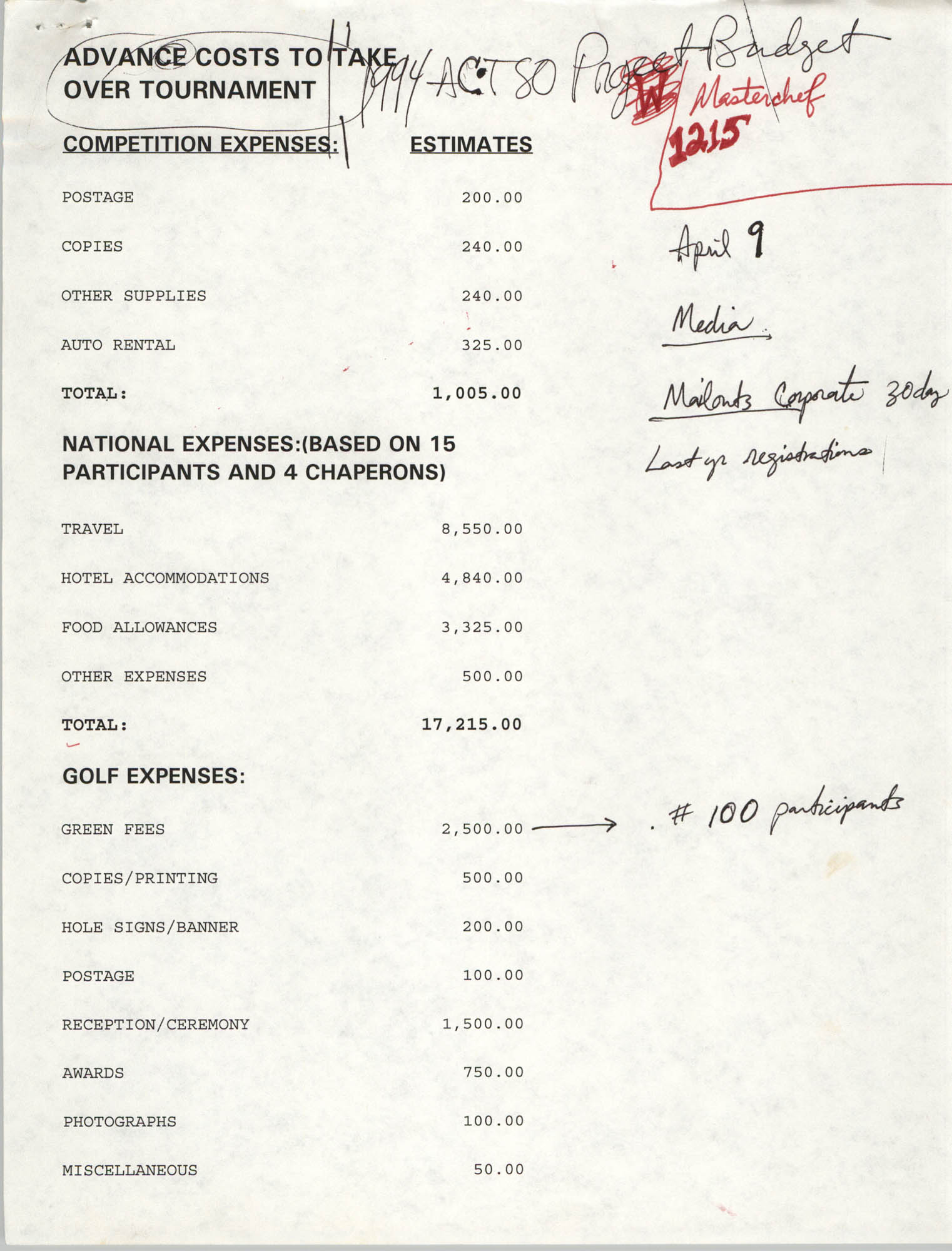 Budget,  Advance Costs to Take Over Tournament, 1994 ACT-SO Project