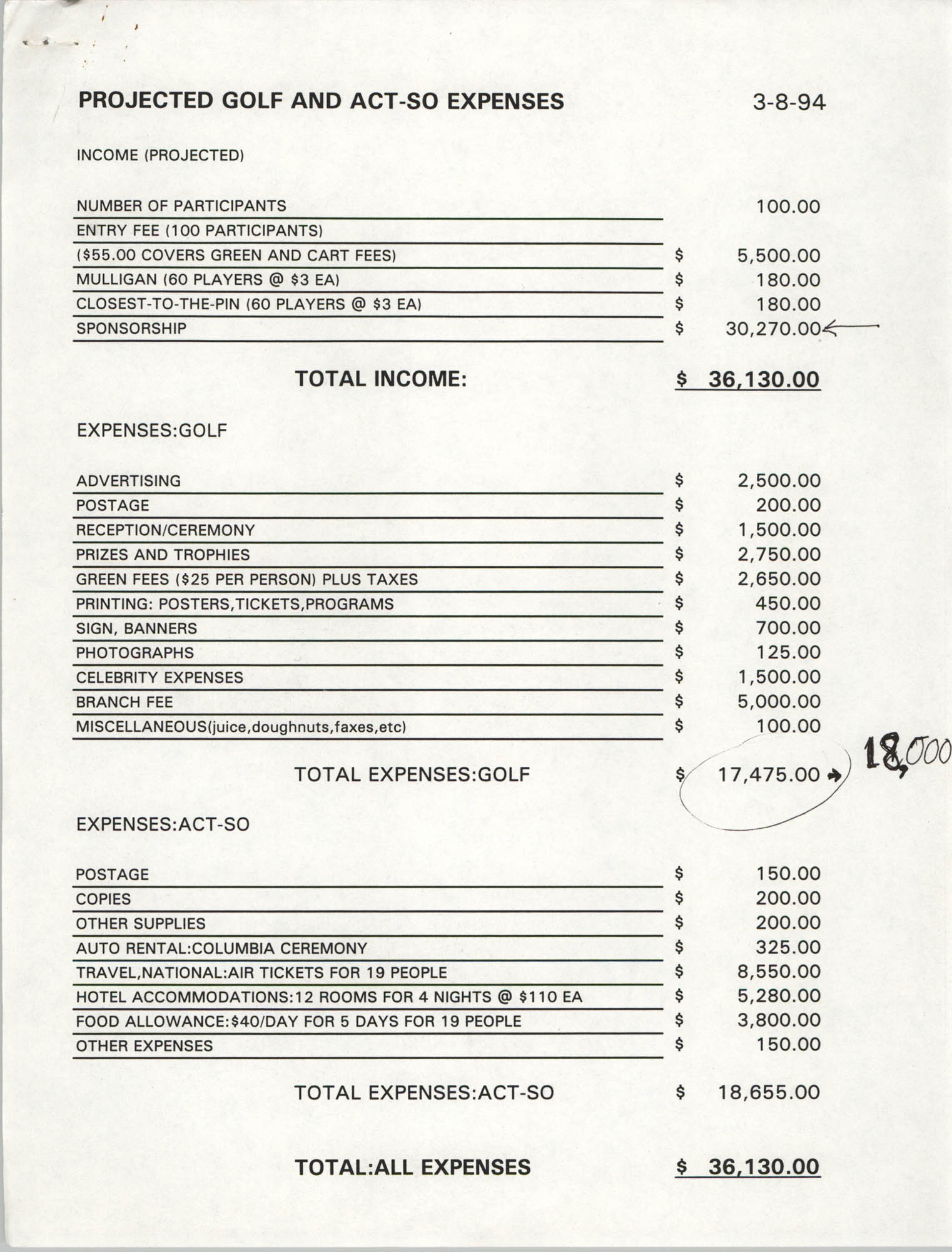 Project Golf and ACT-SO Expenses, March 8, 1994