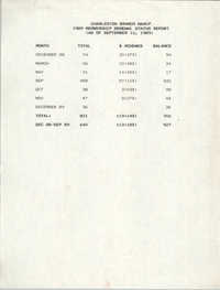 Membership Renewal Status Report, National Association for the Advancement of Colored People, September 12, 1989