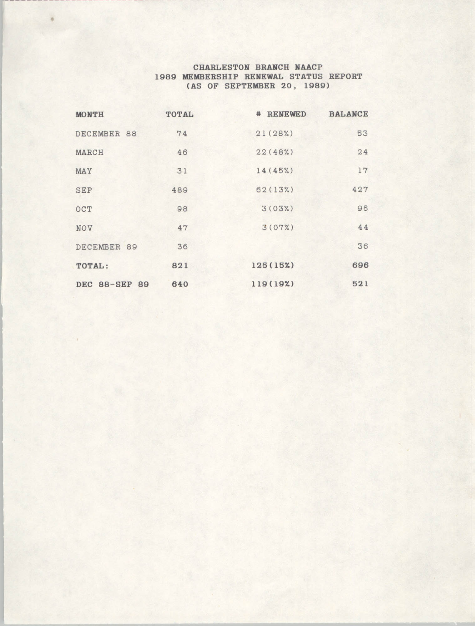 Membership Renewal Status Report, National Association for the Advancement of Colored People, September 20, 1989