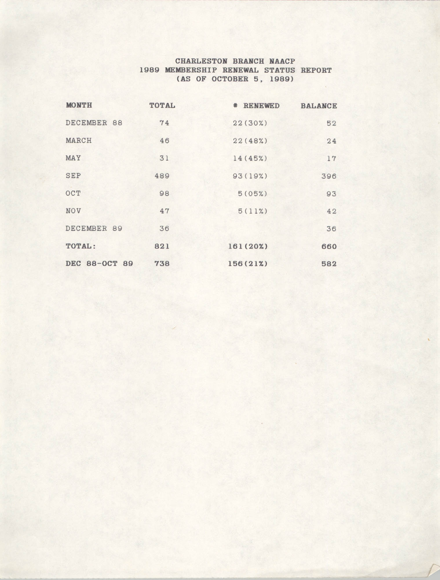 Membership Renewal Status Report, National Association for the Advancement of Colored People, October 5, 1989