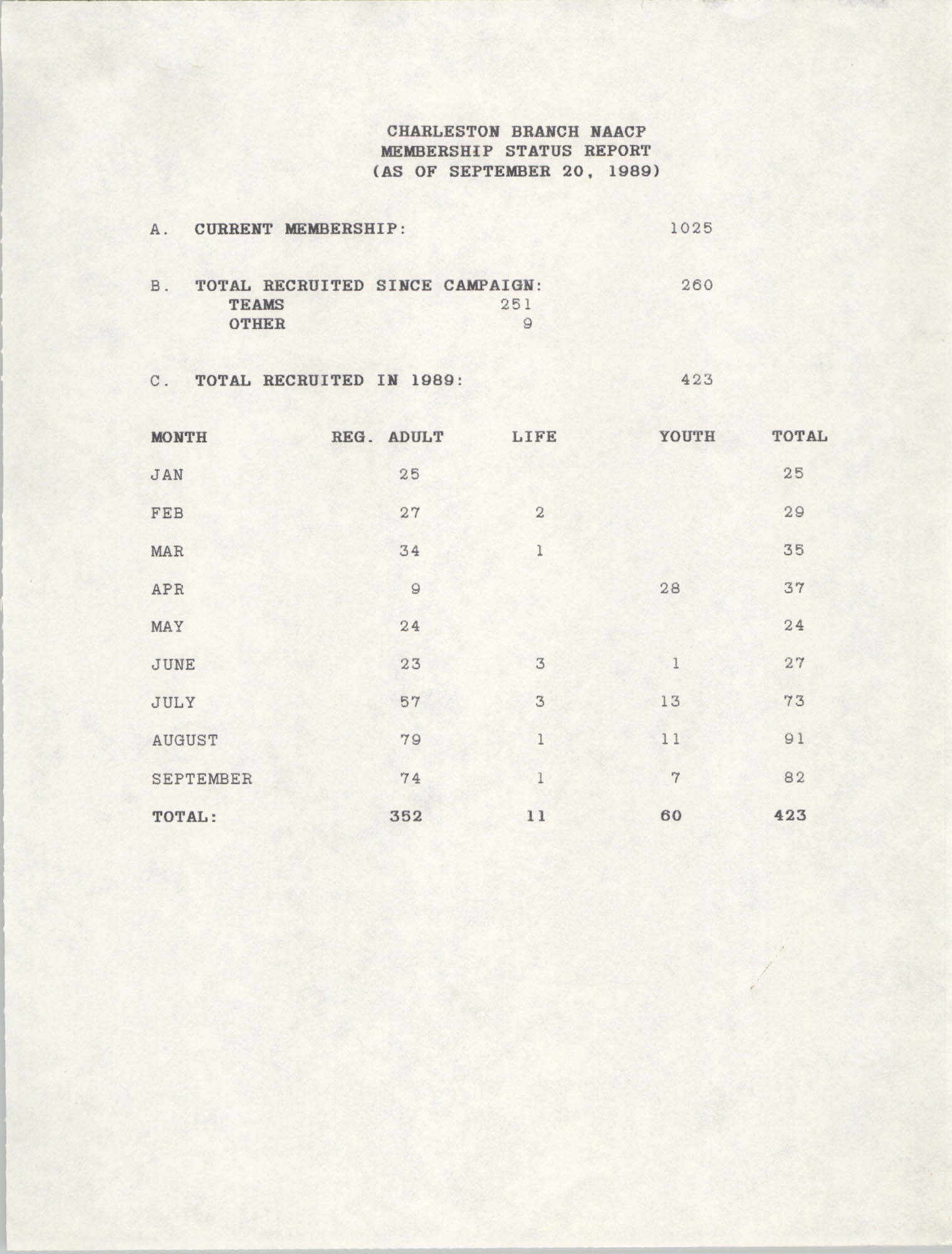 Membership Status Report, National Association for the Advancement of Colored People, September 20, 1989