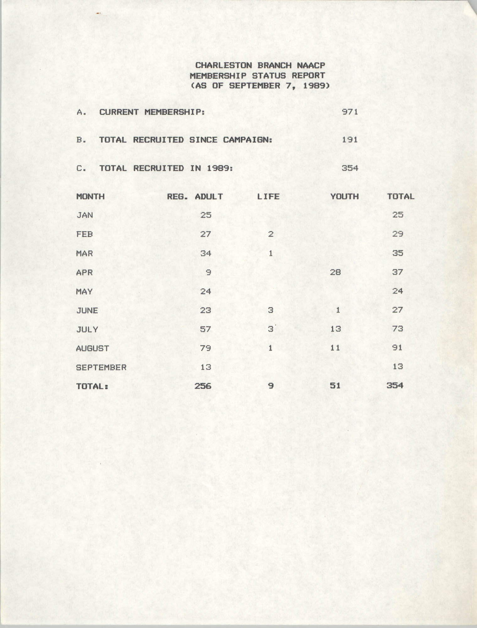 Membership Status Report, National Association for the Advancement of Colored People, September 7, 1989