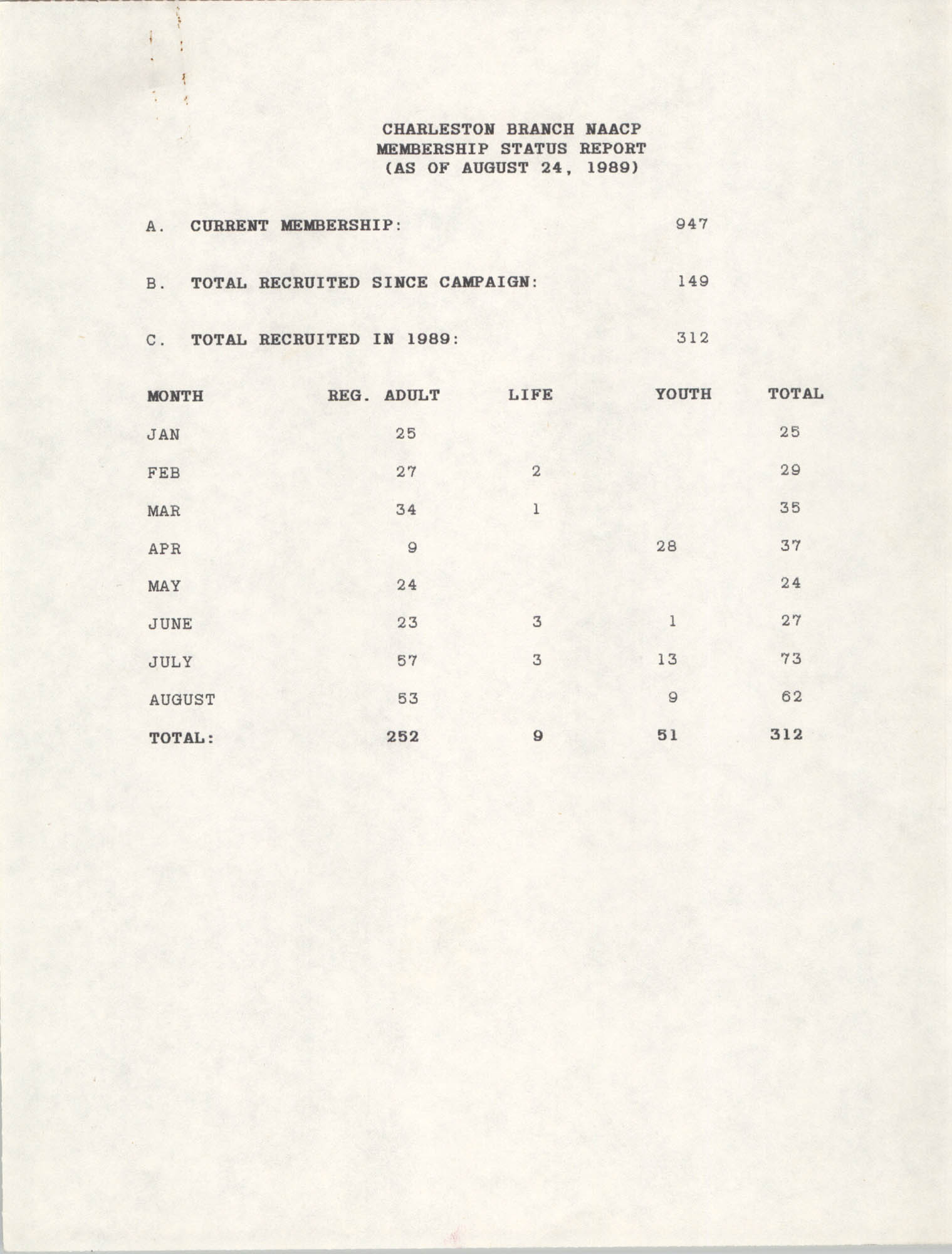 Membership Status Report, National Association for the Advancement of Colored People, August 24, 1989