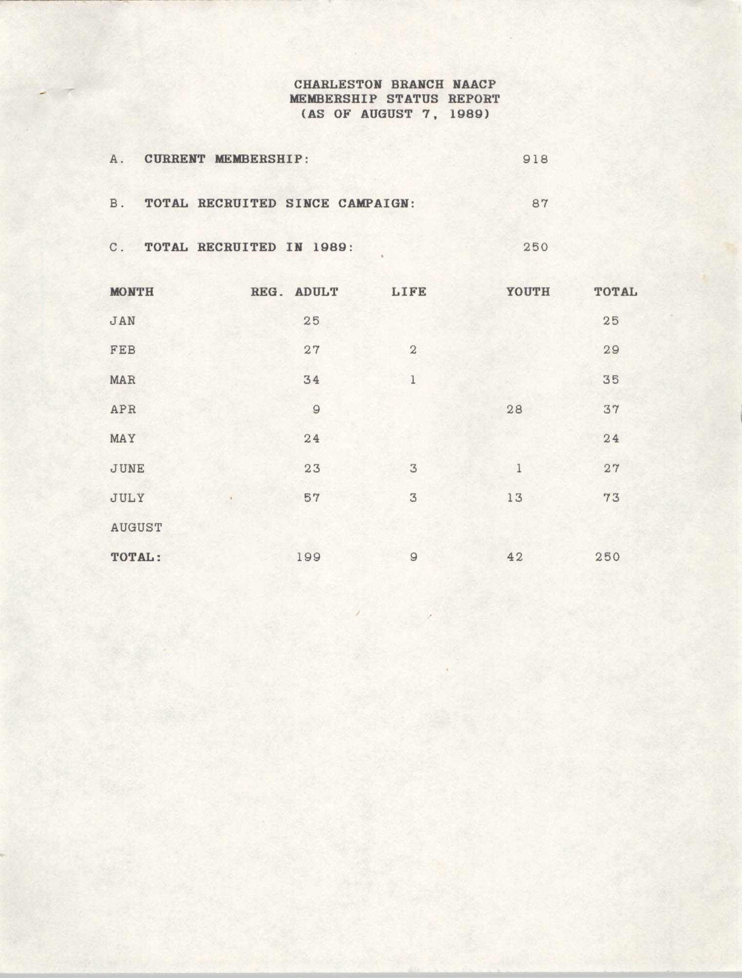 Membership Status Report, National Association for the Advancement of Colored People, August 7, 1989