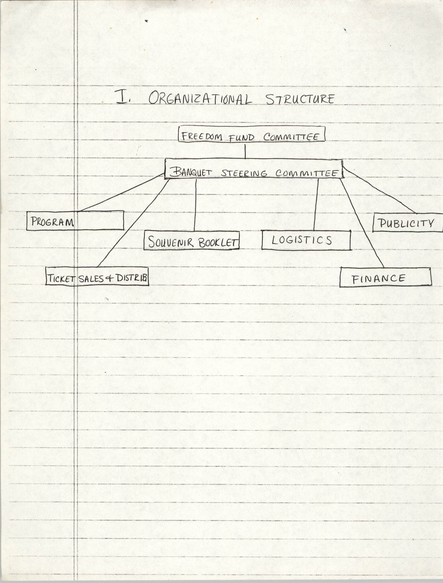 Organizational Structure, Freedom Fund Committee